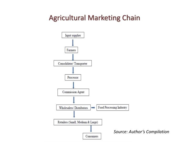 Agricultural Marketing Chain