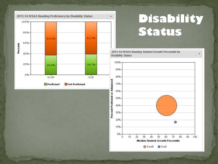 Disability Status