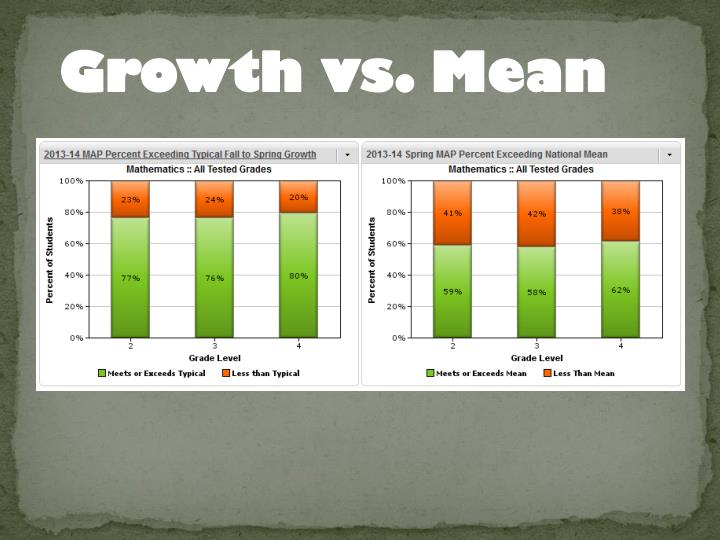 Growth vs. Mean