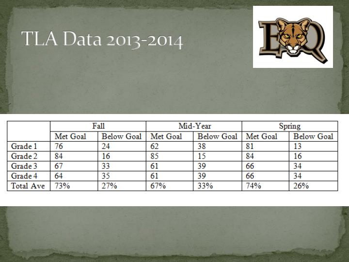TLA Data 2013-2014