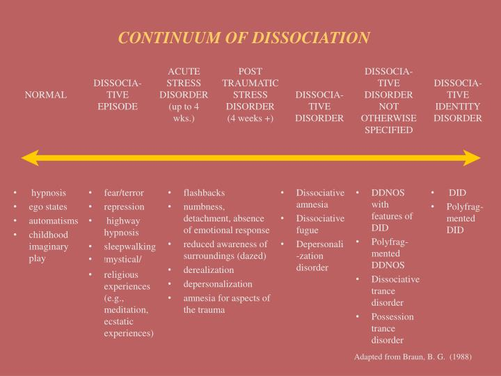 CONTINUUM OF DISSOCIATION