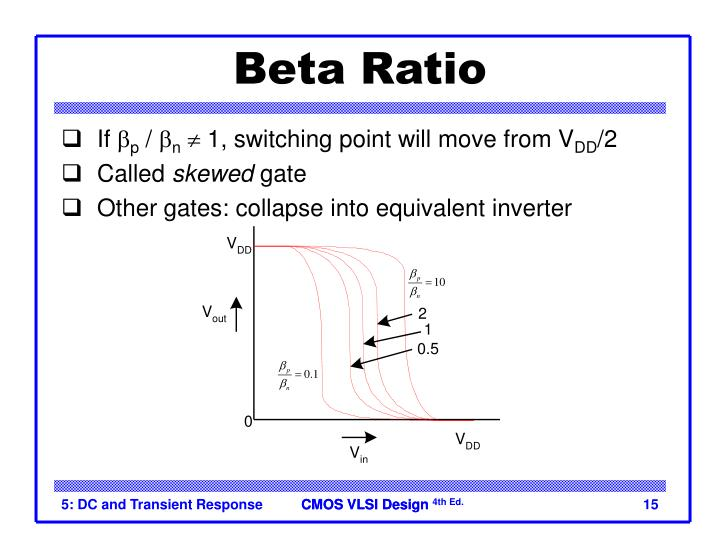 Beta Ratio