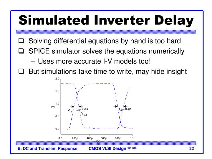 Simulated Inverter Delay