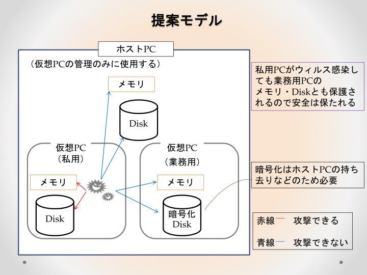 提案モデル