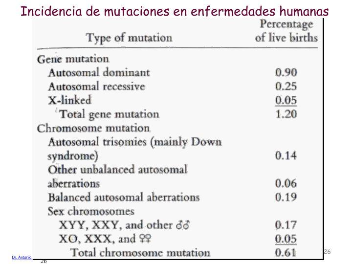 Incidencia de mutaciones en enfermedades humanas