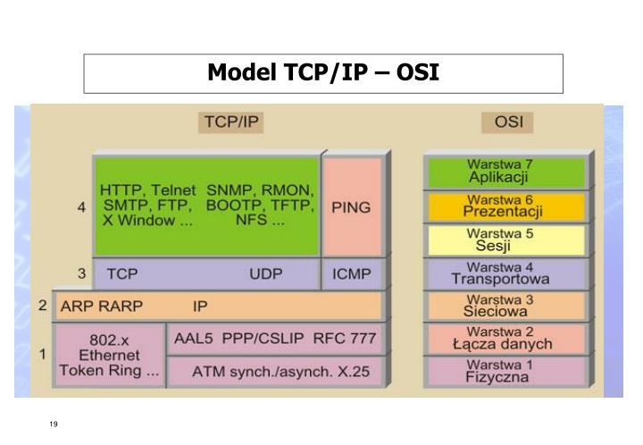 Model TCP/IP – OSI