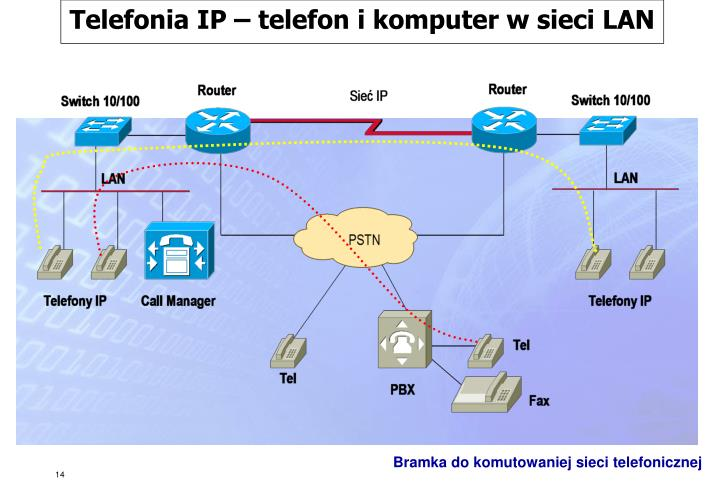 Telefonia IP – telefon i komputer w sieci LAN