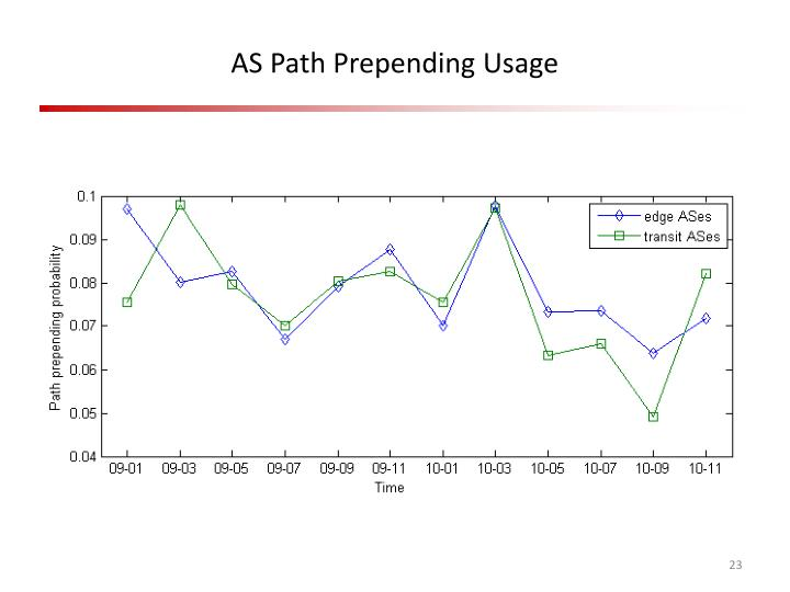 AS Path Prepending Usage