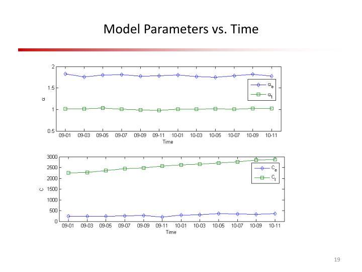 Model Parameters vs. Time