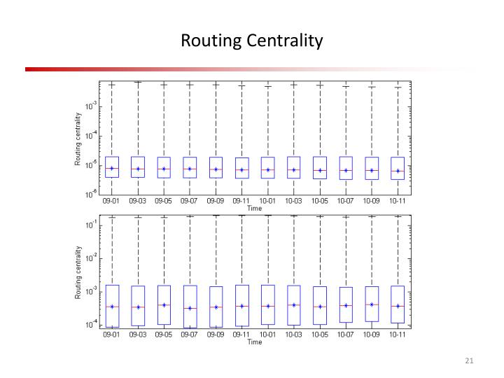 Routing Centrality