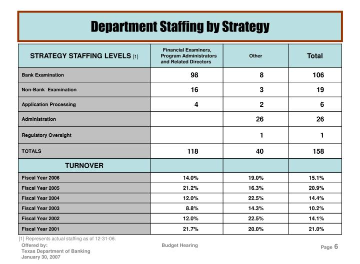 Department Staffing by Strategy