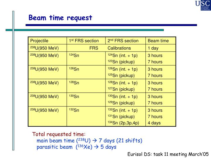 Beam time request