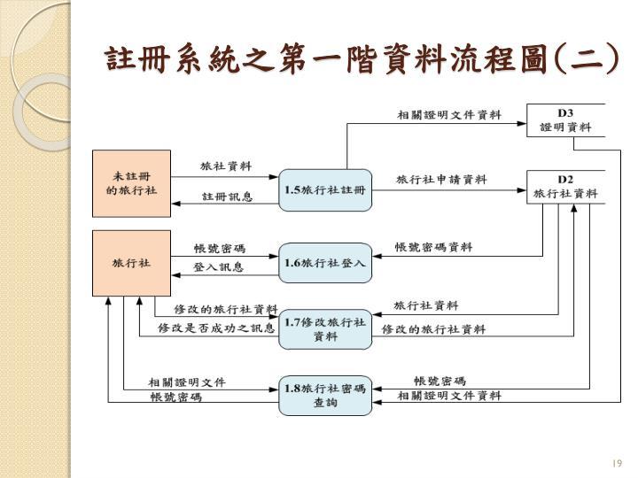 註冊系統之第一階資料流程圖