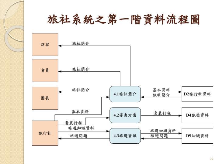 旅社系統之第一階資料流程圖