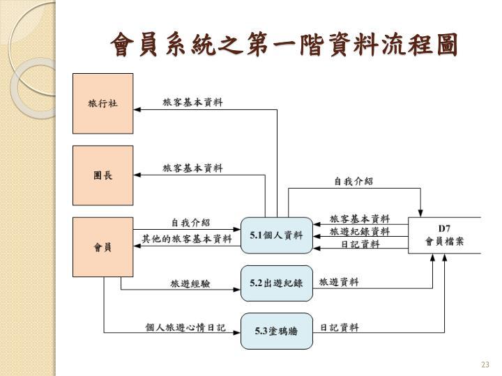 會員系統之第一階資料流程圖