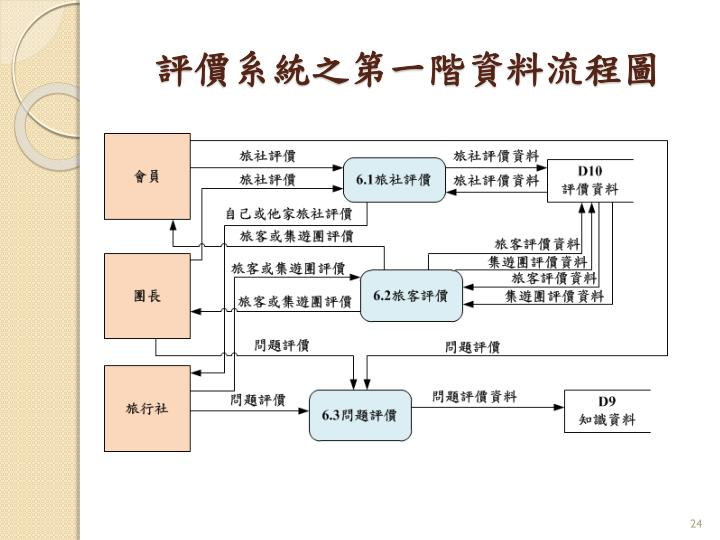 評價系統之第一階資料流程圖