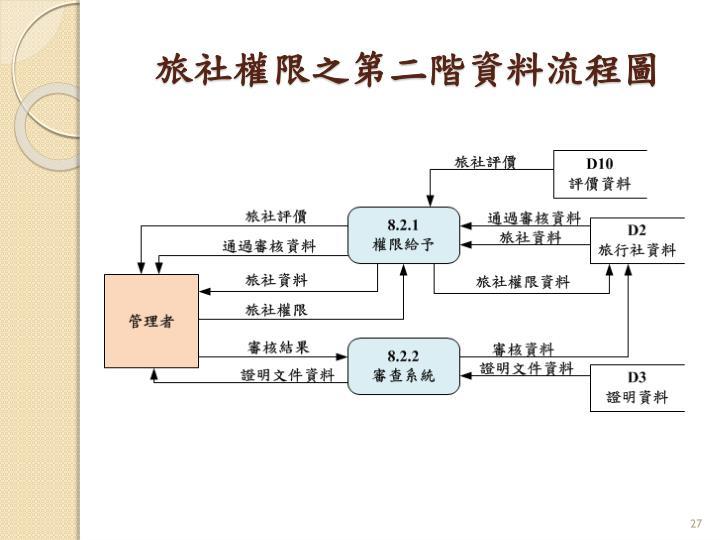旅社權限之第二階資料流程圖