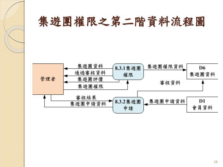 集遊團權限之第二階資料流程圖