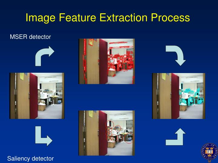 Image Feature Extraction Process