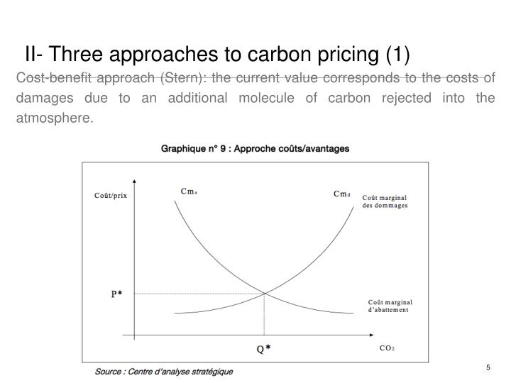 II- Three approaches to carbon pricing (1)