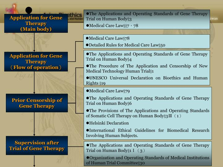 The Applications and Operating Standards of Gene Therapy Trial on Human Body§3