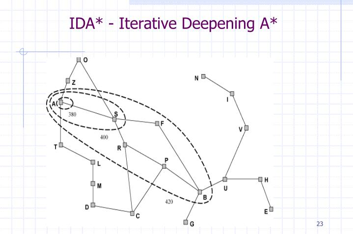 IDA* - Iterative Deepening A*