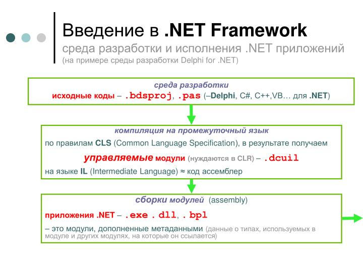 Net framework net delphi for net