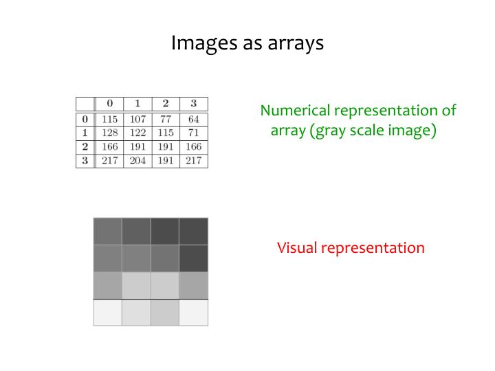 Images as arrays