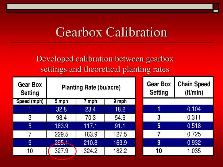 Gearbox Calibration