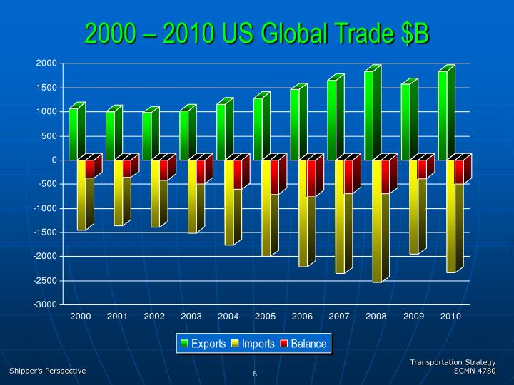 2000 – 2010 US Global Trade $B