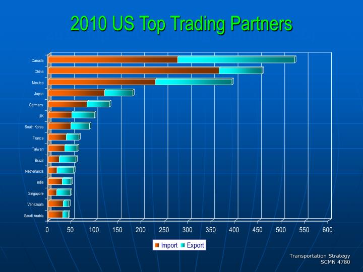 2010 US Top Trading Partners