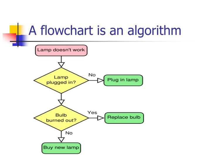 A flowchart is an algorithm