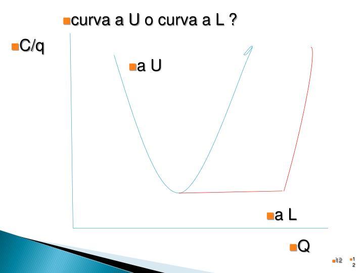 curva a U