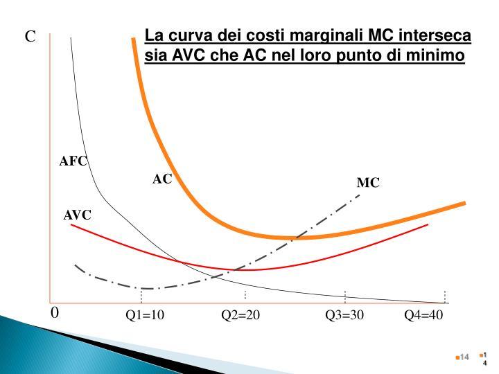 La curva dei costi marginali MC interseca sia AVC che AC nel loro punto di minimo