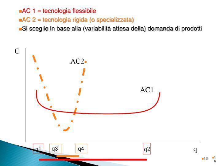 AC 1 = tecnologia flessibile