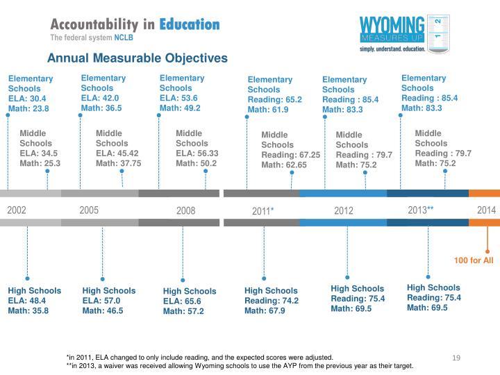 Accountability in