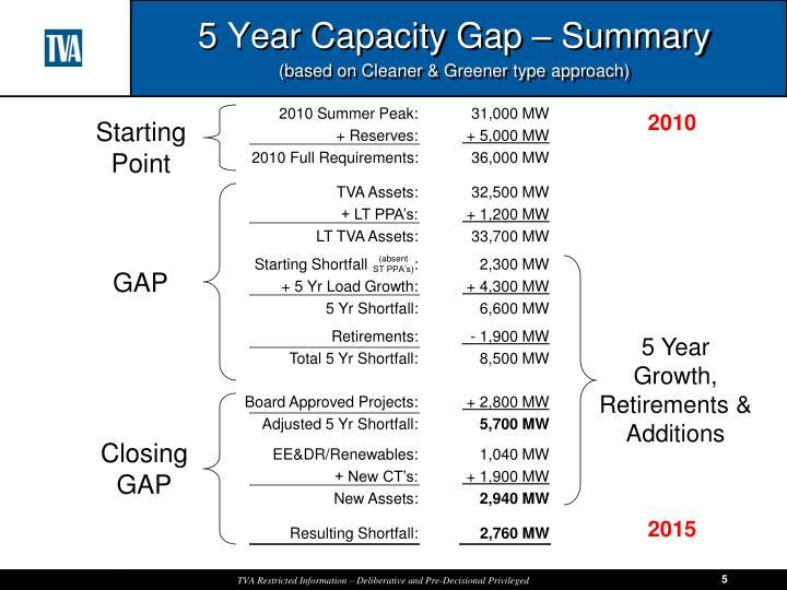 5 Year Capacity Gap – Summary