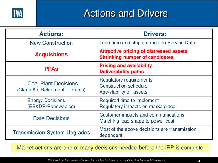 Actions and Drivers