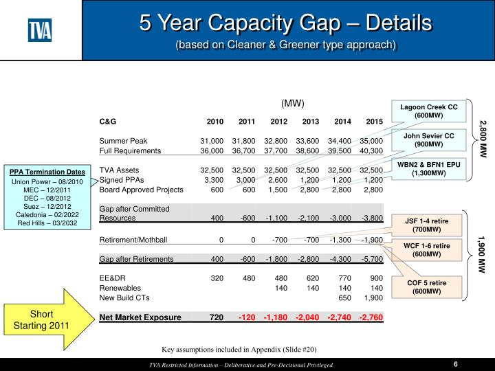 5 Year Capacity Gap – Details