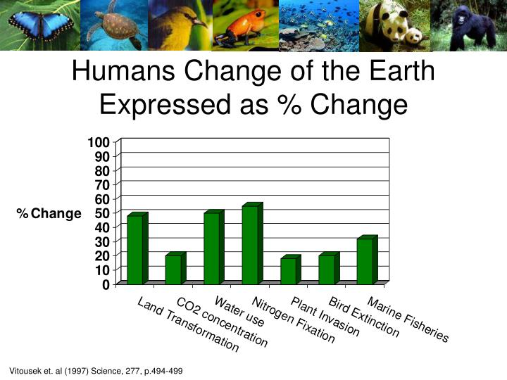 Humans Change of the Earth
