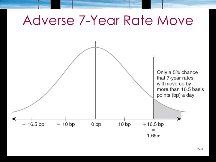Adverse 7-Year Rate Move