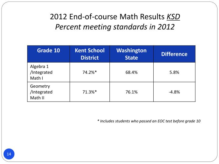 2012 End-of-course Math Results
