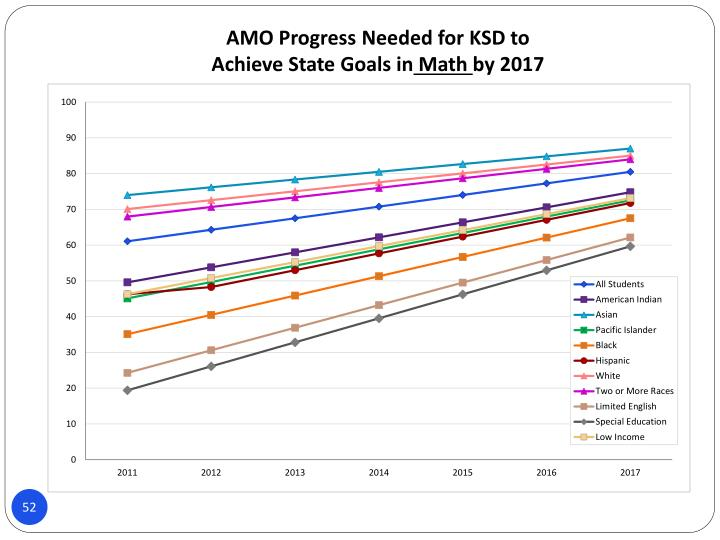 AMO Progress Needed for KSD to