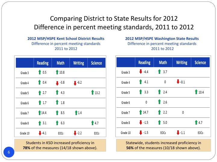 Comparing District to State Results for 2012
