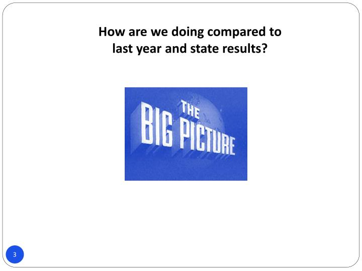 How are we doing compared to last year and state results