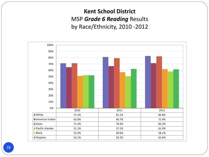 Kent School District