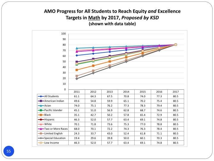 AMO Progress for All Students to Reach Equity