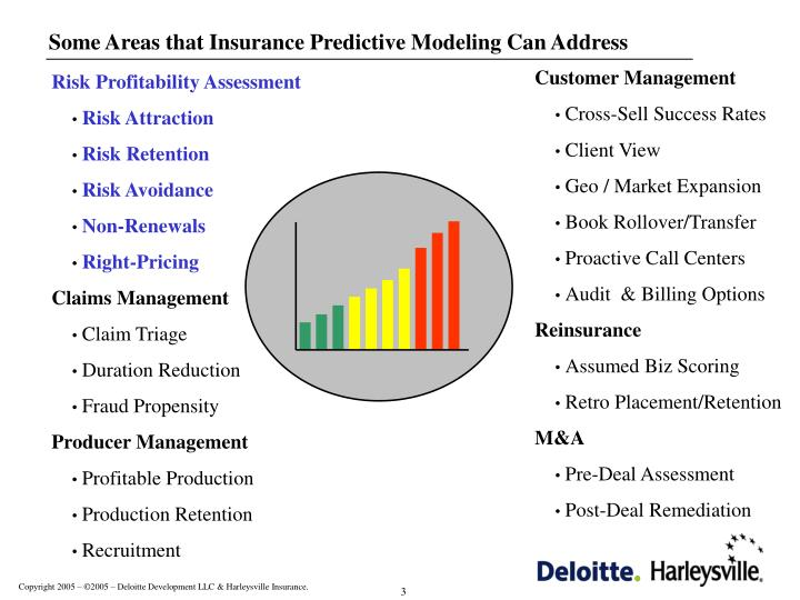 Some Areas that Insurance Predictive Modeling Can Address