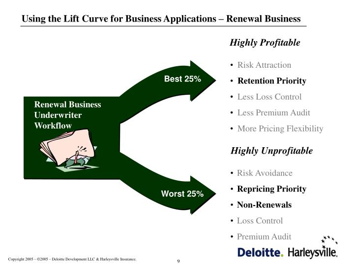 Using the Lift Curve for Business Applications – Renewal Business