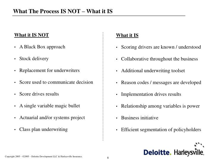 What The Process IS NOT – What it IS